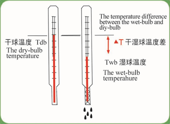 The temperature difference between the Wet-bulb and dry bulb